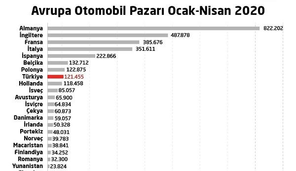 Araç Satış Rakamları 2020 Türkiye