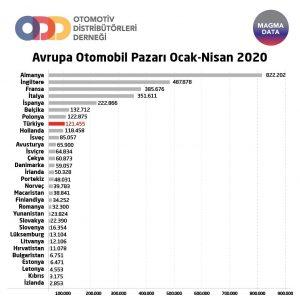 Araç Satış Rakamları 2020 Türkiye.
