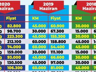 İkinci El Araç Fiyat Karşılaştırması