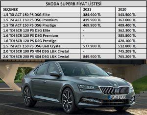 2021 Skoda Superb fiyat listesi