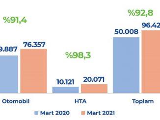 2021 hafif ticari araç satışları.