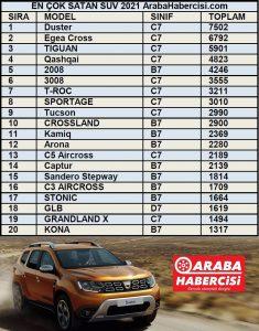 SUV satış rakamları Mayıs 2021